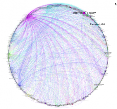 Circular Visualization of all critical writing references to creative works documented in the ELMCIP KB.